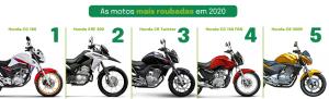 as cinco motos mais roubadas em 2020